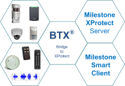 BTX (Bridge to XProtect) - Single-Server Base License