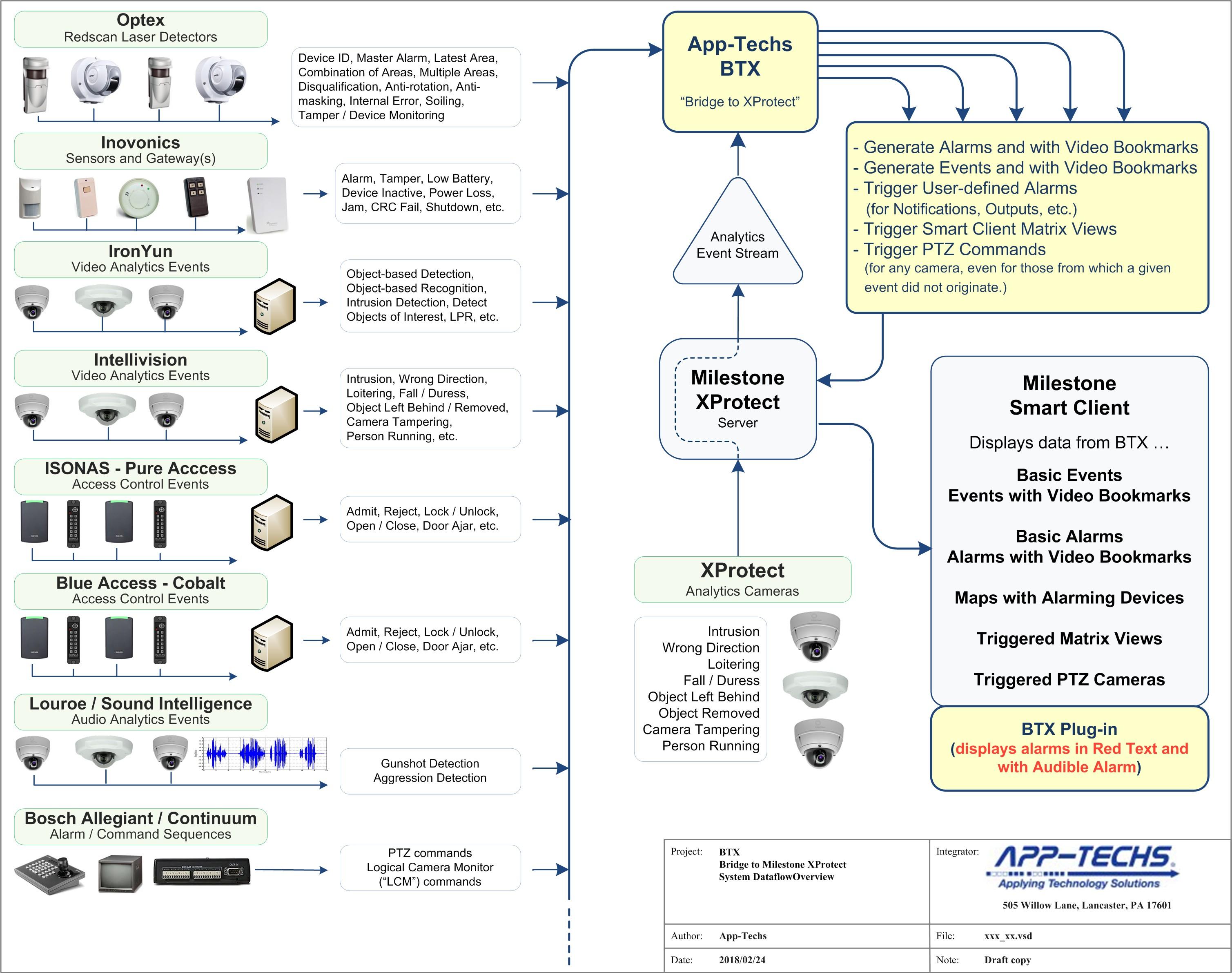 App Techs Corporation Process Flow Diagram For Jam
